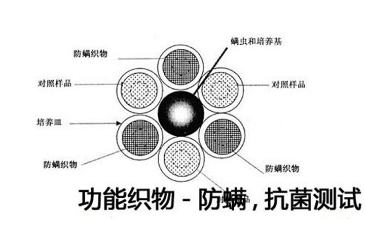 纺织品抗菌